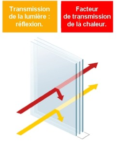 Facteur de transmission.